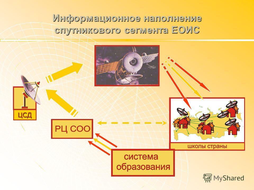 ЦСД Информационное наполнение спутникового сегмента ЕОИС