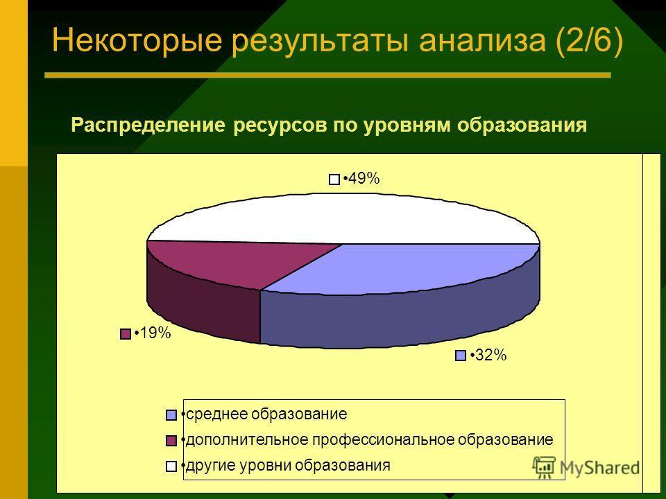 Некоторые результаты анализа (2/6) Распределение ресурсов по уровням образования 32% 19% 49% среднее образование дополнительное профессиональное образование другие уровни образования