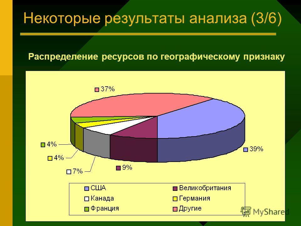 Некоторые результаты анализа (3/6) Распределение ресурсов по географическому признаку