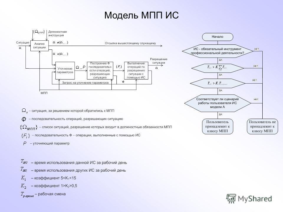 Модель МПП ИС