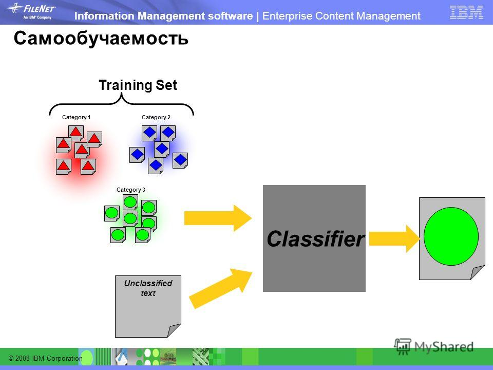© 2008 IBM Corporation Information Management software | Enterprise Content Management Самообучаемость Classifier Category 1Category 2 Category 3 Unclassified text Training Set