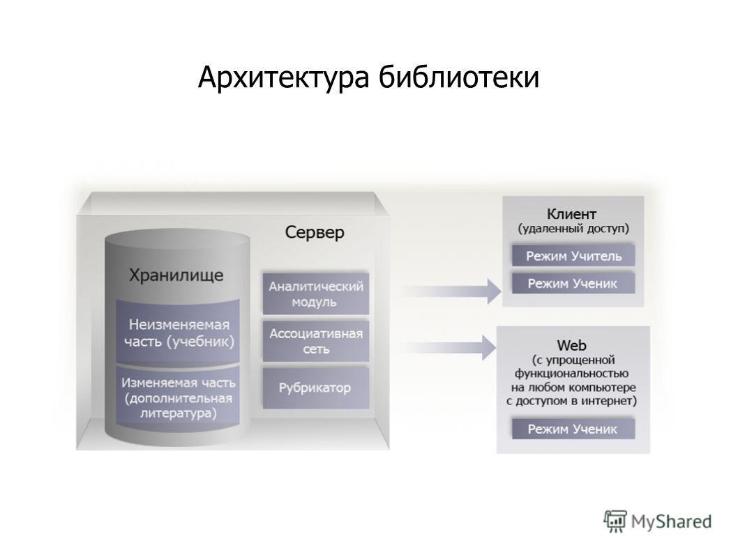 Архитектура библиотеки