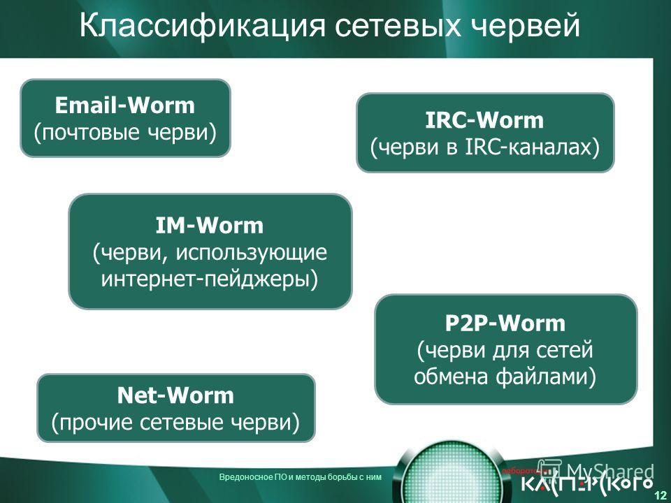Вредоносное ПО и методы борьбы с ним 12 Классификация сетевых червей Email-Worm (почтовые черви) IM-Worm (черви, использующие интернет-пейджеры) IRC-Worm (черви в IRC-каналах) Net-Worm (прочие сетевые черви) P2P-Worm (черви для сетей обмена файлами)
