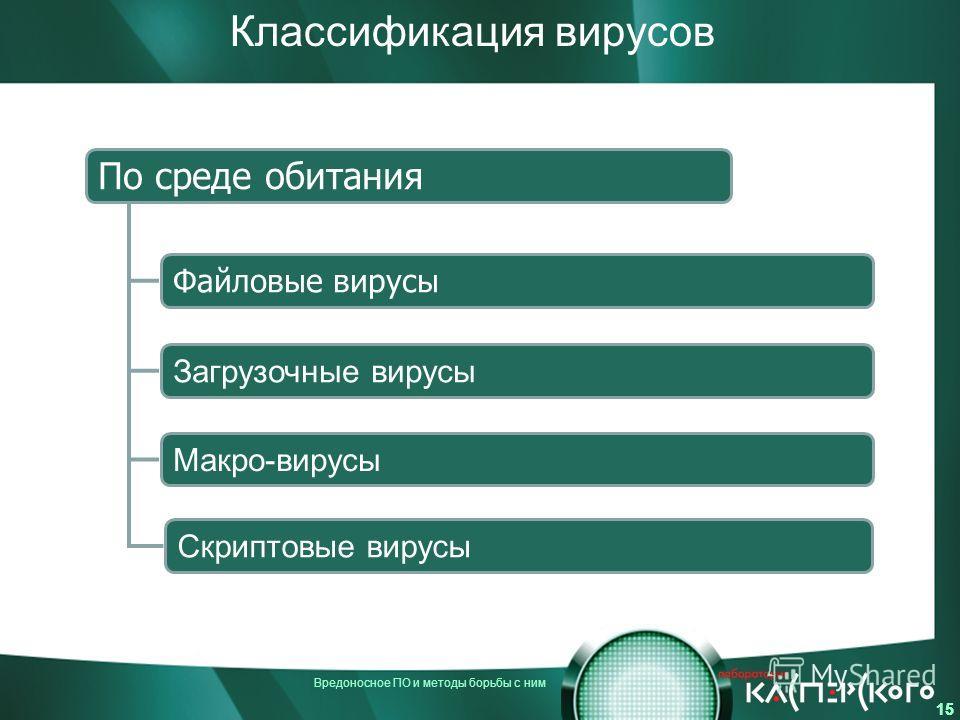 Вредоносное ПО и методы борьбы с ним 15 Классификация вирусов По среде обитания Макро-вирусы Скриптовые вирусы Загрузочные вирусы Файловые вирусы