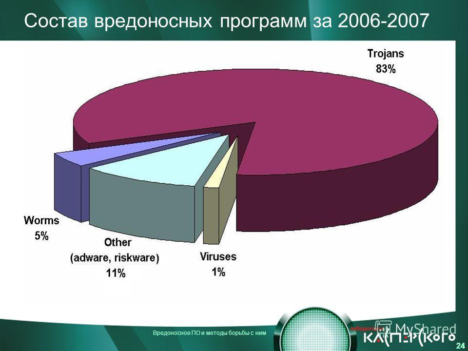Вредоносное ПО и методы борьбы с ним 24 Состав вредоносных программ за 2006-2007