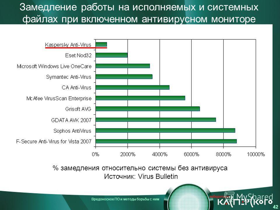 Вредоносное ПО и методы борьбы с ним 42 Замедление работы на исполняемых и системных файлах при включенном антивирусном мониторе % замедления относительно системы без антивируса Источник: Virus Bulletin