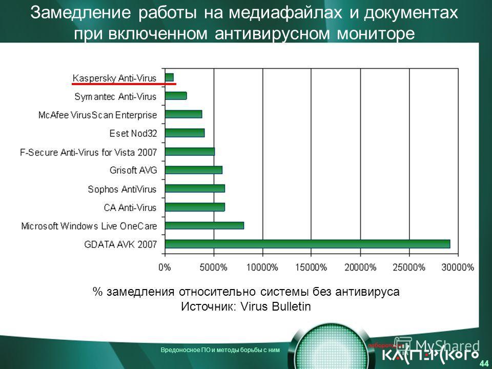 Вредоносное ПО и методы борьбы с ним 44 Замедление работы на медиафайлах и документах при включенном антивирусном мониторе % замедления относительно системы без антивируса Источник: Virus Bulletin