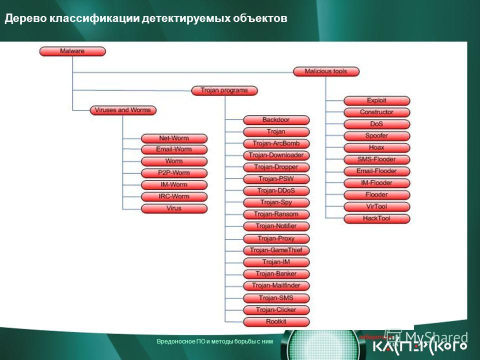 Вредоносное ПО и методы борьбы с ним Дерево классификации детектируемых объектов