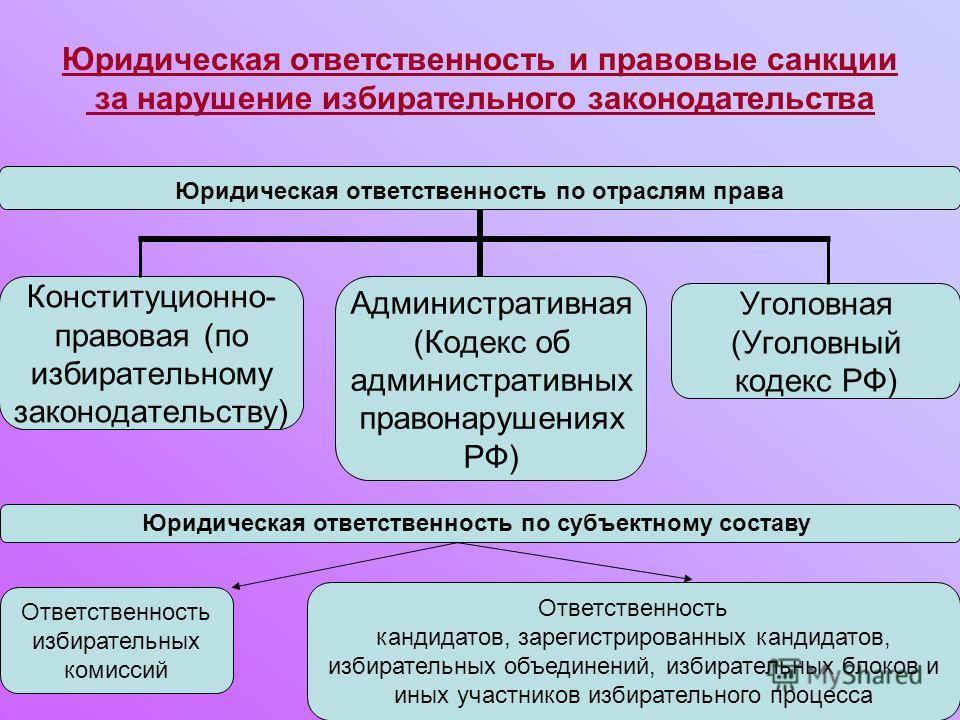 Юридическая ответственность и правовые санкции за нарушение избирательного законодательства Юридическая ответственность по отраслям права Конституционно- правовая (по избирательному законодательству) Административная (Кодекс об административных право