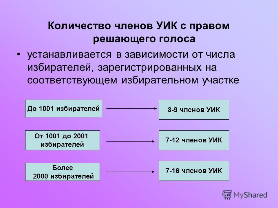Количество членов УИК с правом решающего голоса устанавливается в зависимости от числа избирателей, зарегистрированных на соответствующем избирательном участке До 1001 избирателей 3-9 членов УИК От 1001 до 2001 избирателей 7-12 членов УИК Более 2000