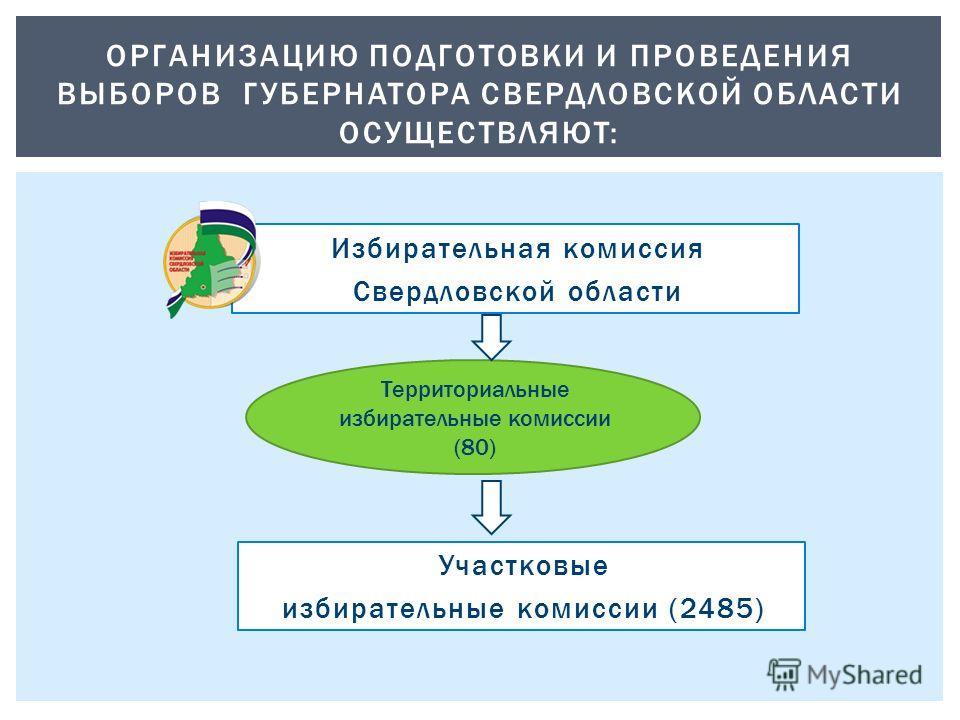 ОРГАНИЗАЦИЮ ПОДГОТОВКИ И ПРОВЕДЕНИЯ ВЫБОРОВ ГУБЕРНАТОРА СВЕРДЛОВСКОЙ ОБЛАСТИ ОСУЩЕСТВЛЯЮТ: Избирательная комиссия Свердловской области Участковые избирательные комиссии (2485) Территориальные избирательные комиссии (80)