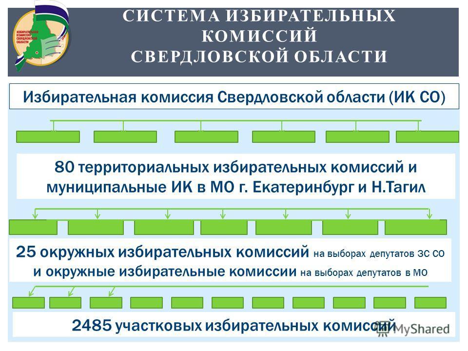 СИСТЕМА ИЗБИРАТЕЛЬНЫХ КОМИССИЙ СВЕРДЛОВСКОЙ ОБЛАСТИ Избирательная комиссия Свердловской области (ИК СО) 80 территориальных избирательных комиссий и муниципальные ИК в МО г. Екатеринбург и Н.Тагил 2485 участковых избирательных комиссий 25 окружных изб