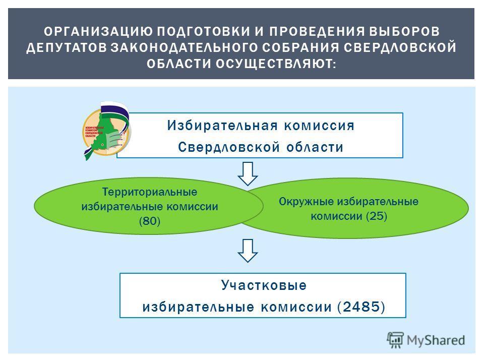 ОРГАНИЗАЦИЮ ПОДГОТОВКИ И ПРОВЕДЕНИЯ ВЫБОРОВ ДЕПУТАТОВ ЗАКОНОДАТЕЛЬНОГО СОБРАНИЯ СВЕРДЛОВСКОЙ ОБЛАСТИ ОСУЩЕСТВЛЯЮТ: Окружные избирательные комиссии (25) Избирательная комиссия Свердловской области Участковые избирательные комиссии (2485) Территориальн