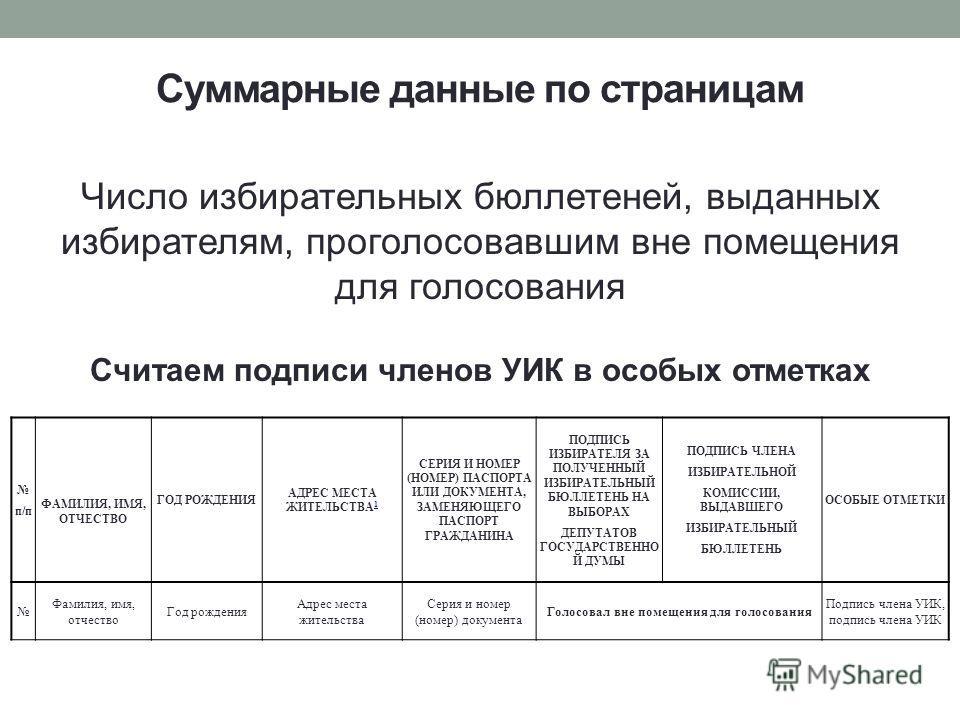 Число избирательных бюллетеней, выданных избирателям, проголосовавшим вне помещения для голосования Считаем подписи членов УИК в особых отметках п/п ФАМИЛИЯ, ИМЯ, ОТЧЕСТВО ГОД РОЖДЕНИЯ АДРЕС МЕСТА ЖИТЕЛЬСТВА 1 1 СЕРИЯ И НОМЕР (НОМЕР) ПАСПОРТА ИЛИ ДОК
