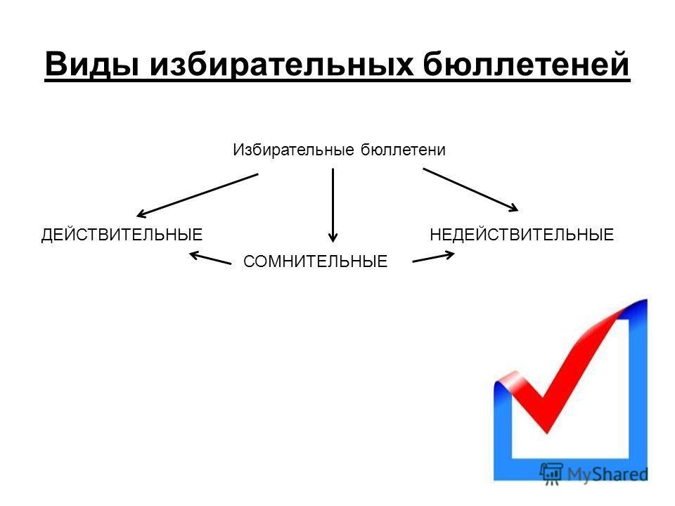 Виды избирательных бюллетеней ДЕЙСТВИТЕЛЬНЫЕНЕДЕЙСТВИТЕЛЬНЫЕ СОМНИТЕЛЬНЫЕ Избирательные бюллетени