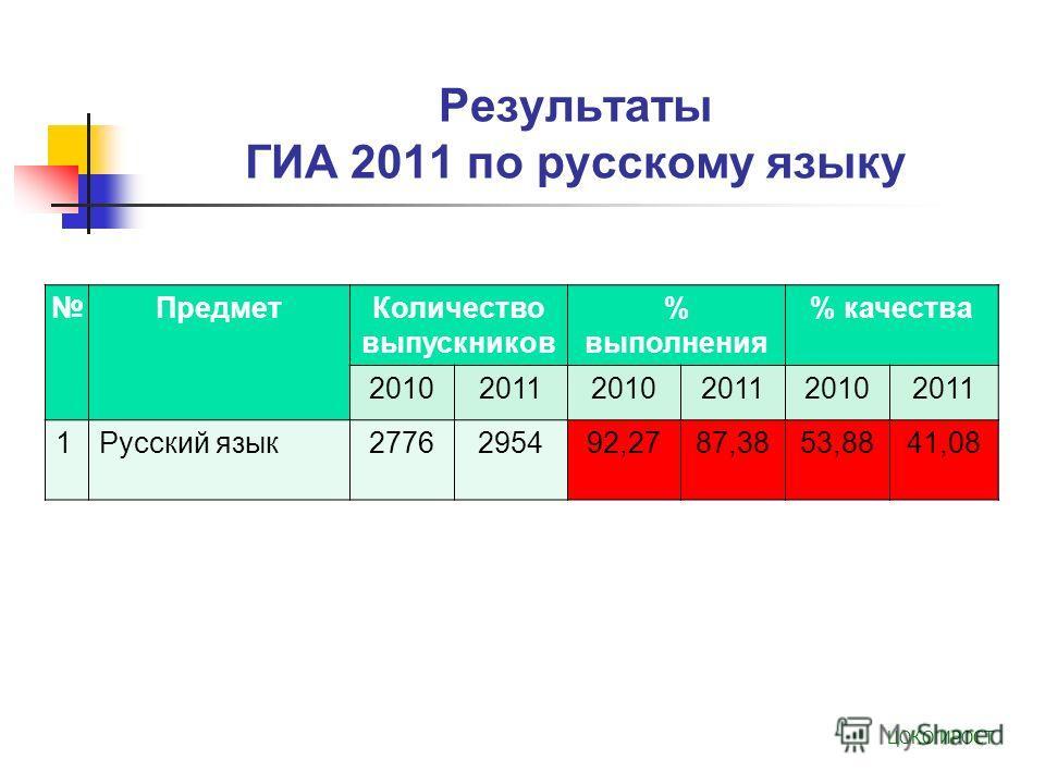 Результаты ГИА 2011 по русскому языку ПредметКоличество выпускников % выполнения % качества 201020112010201120102011 1Русский язык2776295492,2787,3853,8841,08 ЦОКО ИРОСТ