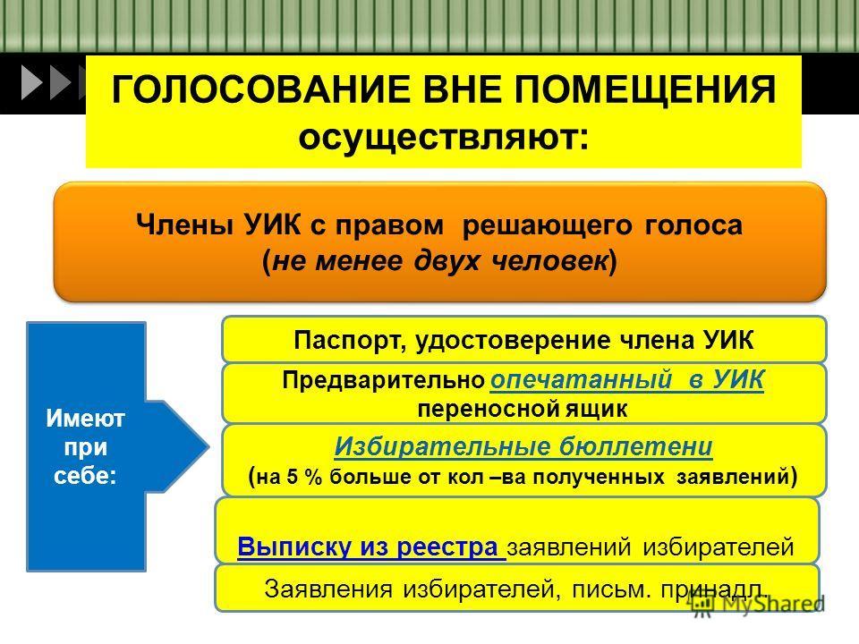 ГОЛОСОВАНИЕ ВНЕ ПОМЕЩЕНИЯ осуществляют: Члены УИК с правом решающего голоса (не менее двух человек) Члены УИК с правом решающего голоса (не менее двух человек) Паспорт, удостоверение члена УИК Предварительно опечатанный в УИК переносной ящик Избирате