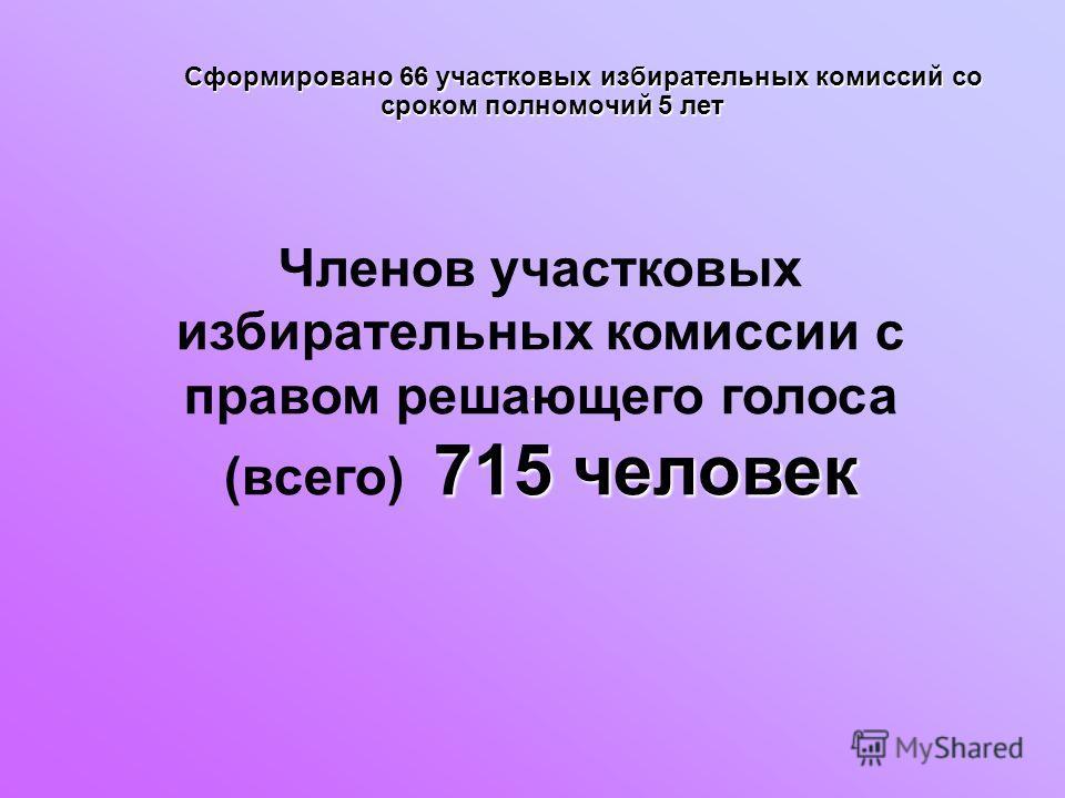 715 человек Членов участковых избирательных комиссии с правом решающего голоса (всего) 715 человек