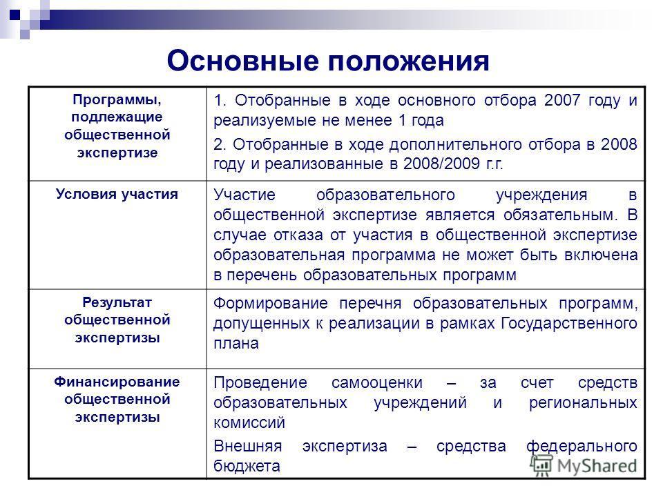 Основные положения Программы, подлежащие общественной экспертизе 1. Отобранные в ходе основного отбора 2007 году и реализуемые не менее 1 года 2. Отобранные в ходе дополнительного отбора в 2008 году и реализованные в 2008/2009 г.г. Условия участия Уч