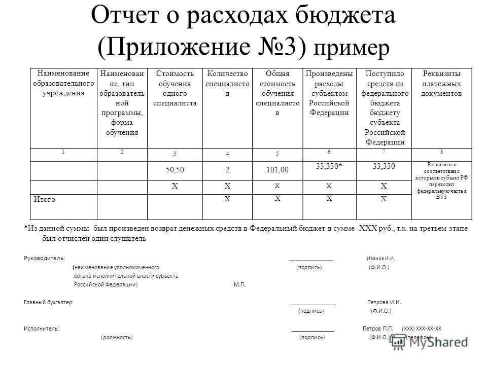 Отчет о расходах бюджета (Приложение 3) пример *Из данной суммы был произведен возврат денежных средств в Федеральный бюджет в сумме ХХХ руб., т.к. на третьем этапе был отчислен один слушатель Руководитель: ________________ Иванов И.И. (наименование