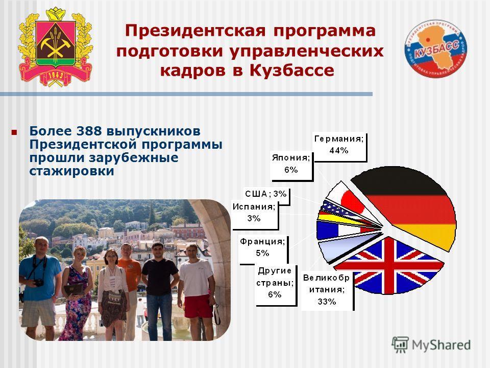 Президентская программа подготовки управленческих кадров в Кузбассе Более 388 выпускников Президентской программы прошли зарубежные стажировки