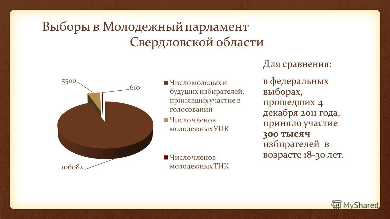 Выборы в Молодежный парламент Свердловской области Для сравнения: в федеральных выборах, прошедших 4 декабря 2011 года, приняло участие 300 тысяч избирателей в возрасте 18-30 лет.