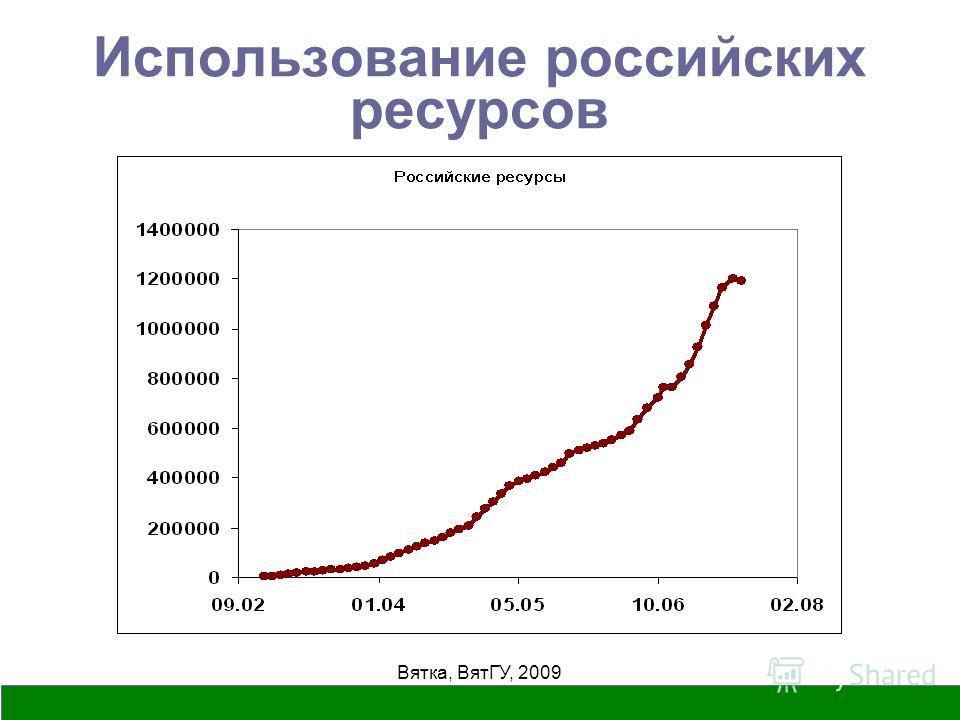 Вятка, ВятГУ, 2009 Использование российских ресурсов