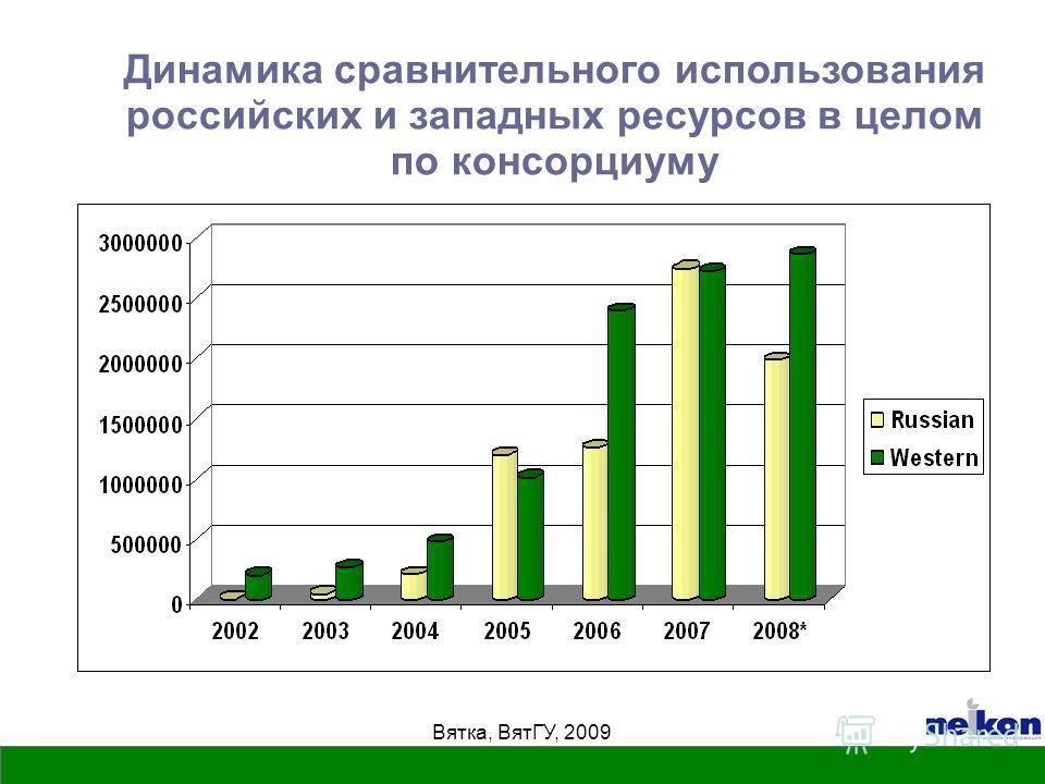 Вятка, ВятГУ, 2009 Динамика сравнительного использования российских и западных ресурсов в целом по консорциуму