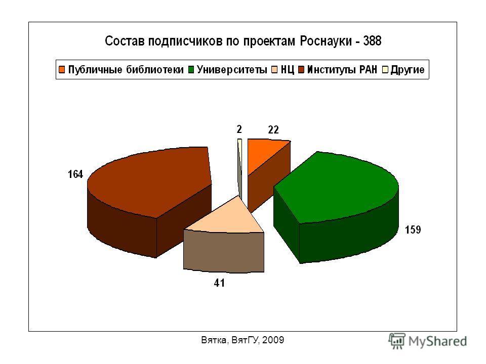 Вятка, ВятГУ, 2009