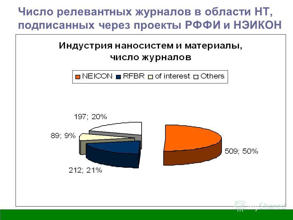 Вятка, ВятГУ, 2009 Число релевантных журналов в области НТ, подписанных через проекты РФФИ и НЭИКОН