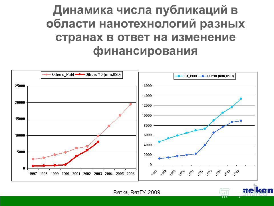 Вятка, ВятГУ, 2009 Динамика числа публикаций в области нанотехнологий разных странах в ответ на изменение финансирования
