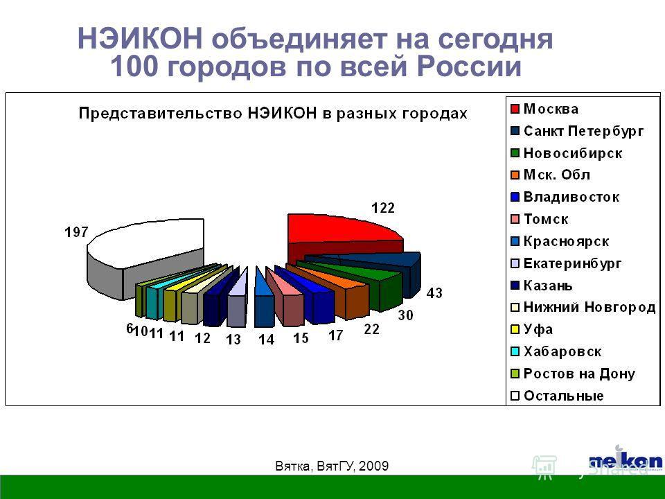 Вятка, ВятГУ, 2009 НЭИКОН объединяет на сегодня 100 городов по всей России