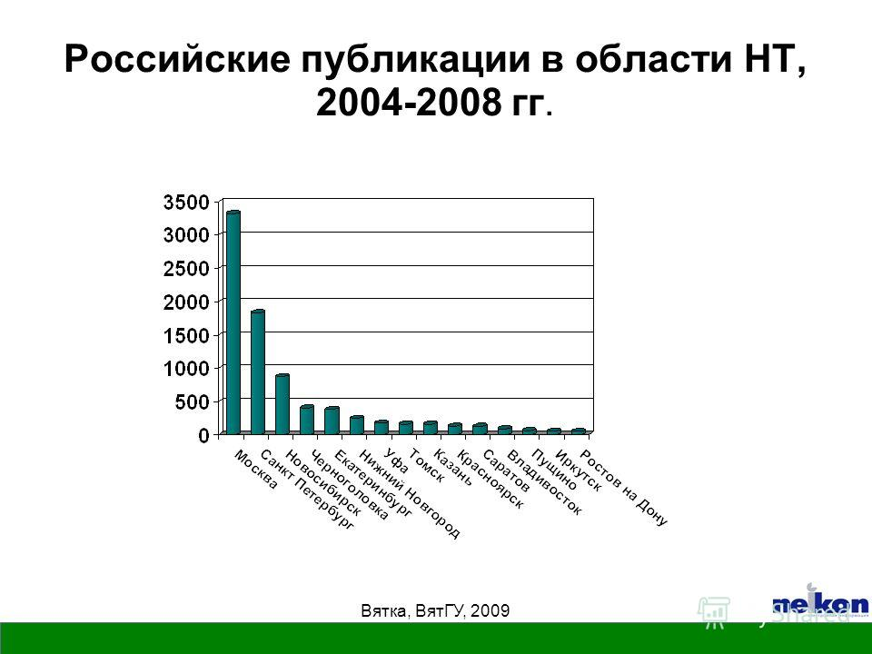 Российские публикации в области НТ, 2004-2008 гг.