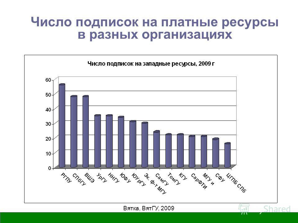 Вятка, ВятГУ, 2009 Число подписок на платные ресурсы в разных организациях