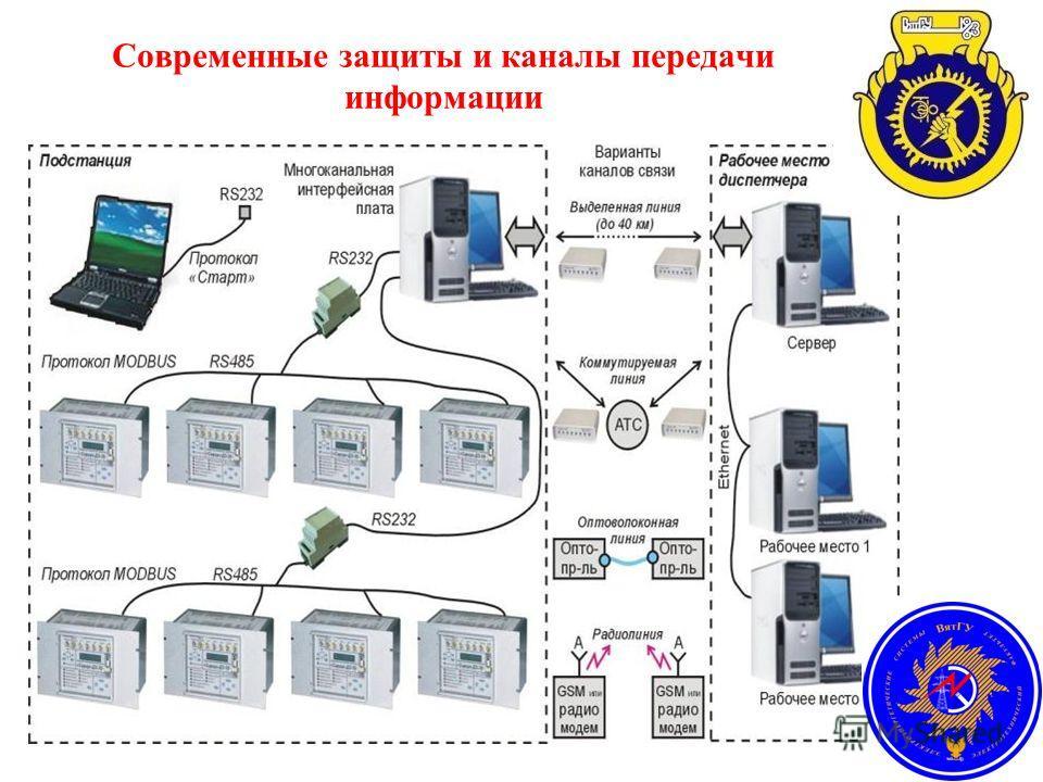 Современные защиты и каналы передачи информации
