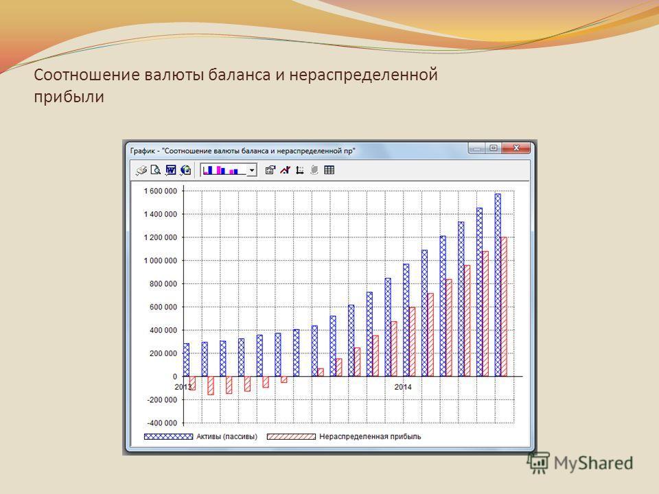 Соотношение валюты баланса и нераспределенной прибыли
