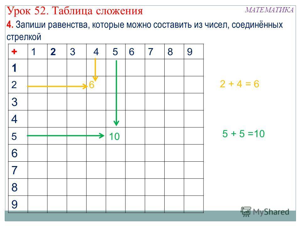 123789 1 6 3 4 10 6 7 8 9 1 +6 26 4 5 2 + 4 = 6 5 5 + 5 =10 + 4. Запиши равенства, которые можно составить из чисел, соединённых стрелкой МАТЕМАТИКА Урок 52. Таблица сложения