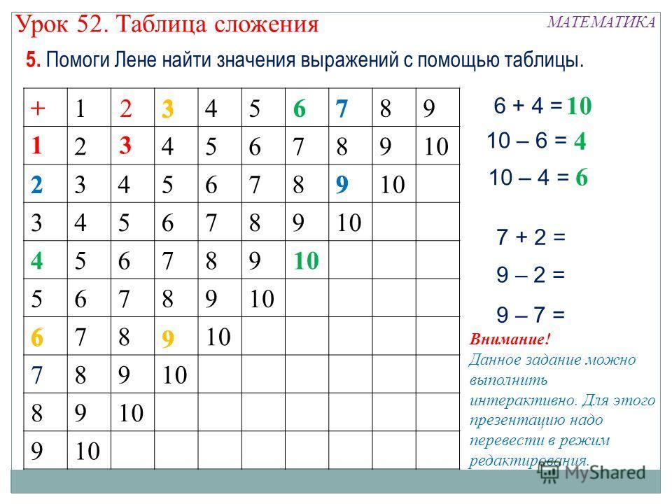 5. Помоги Лене найти значения выражений с помощью таблицы. +123456789 12345678910 23456789 3456789 456789 56789 6789 789 89 9 13 2+ 4 6 6 3 9 6 + 4 = 10 10 – 6 = 10 – 4 = 4 6 6 9 6 3 7 29 9 – 7 = 7 + 2 = 9 – 2 = Внимание! Данное задание можно выполни