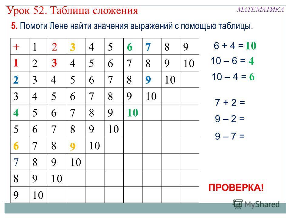 5. Помоги Лене найти значения выражений с помощью таблицы. +123456789 12345678910 23456789 3456789 456789 56789 6789 789 89 9 13 2+ 4 6 6 3 9 6 + 4 = 10 10 – 6 = 10 – 4 = 4 6 6 9 6 3 7 29 9 – 7 = 7 + 2 = 9 – 2 = ПРОВЕРКА! МАТЕМАТИКА Урок 52. Таблица