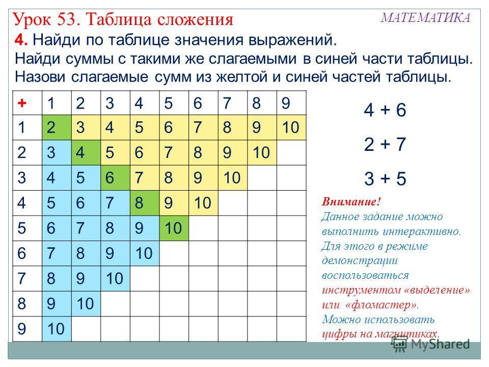 +123456789 12345678910 23456789 3456789 456789 56789 6789 789 89 9 4. Найди по таблице значения выражений. 4 + 6 Урок 53. Таблица сложения МАТЕМАТИКА 2 + 7 3 + 5 Найди суммы с такими же слагаемыми в синей части таблицы. Назови слагаемые сумм из желто