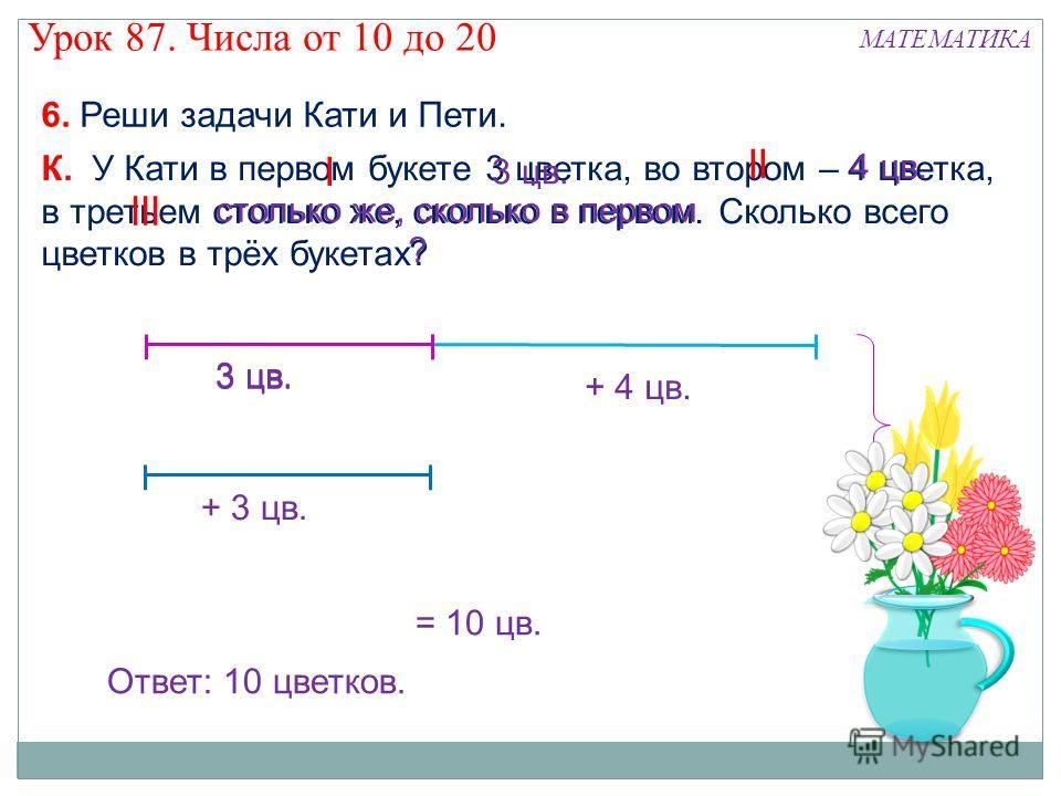6. Реши задачи Кати и Пети. К. У Кати в первом букете 3 цветка, во втором – 4 цветка, в третьем столько же, сколько в первом. Сколько всего цветков в трёх букетах? I II III 3 цв. 4 цв. столько же, сколько в первом 3 цв. ? + 4 цв. + 3 цв. = 10 цв. Отв