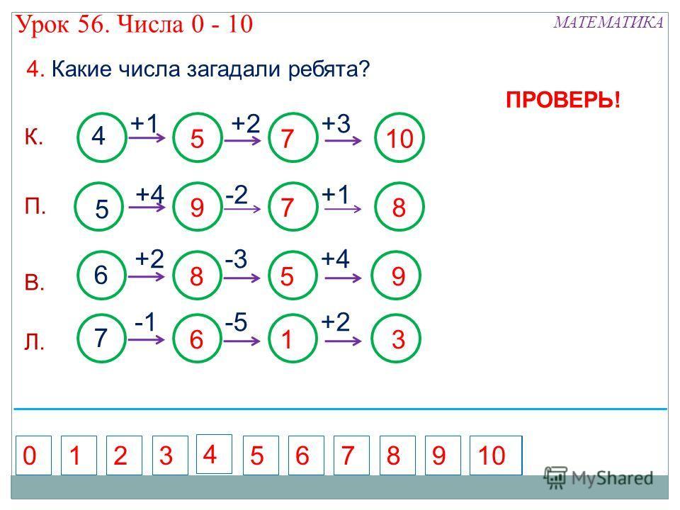 -2+1 4 5710 +1+2+3 5 978 +4 6 859 +2-3+4 4. Какие числа загадали ребята? ПРОВЕРЬ! 5716892010 4 3 7 613 -5+2 К. П. В. Л. МАТЕМАТИКА Урок 56. Числа 0 - 10