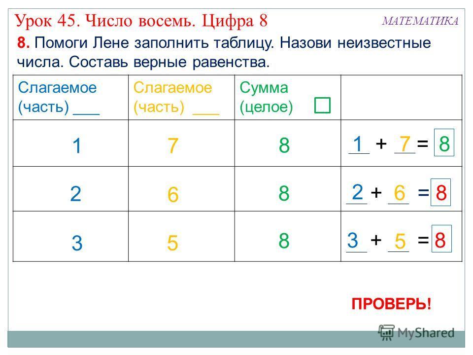 Слагаемое (часть) ___ Слагаемое (часть) ___ Сумма (целое) 7 ? ? 1 ? 3 8 8 ?? 6 ? 8. Помоги Лене заполнить таблицу. Назови неизвестные числа. Составь верные равенства. ? 1 + 7 = 8 4 68 +2 = 4 83 +2 = 2 2 5 5 8 8 МАТЕМАТИКА Урок 45. Число восемь. Цифра