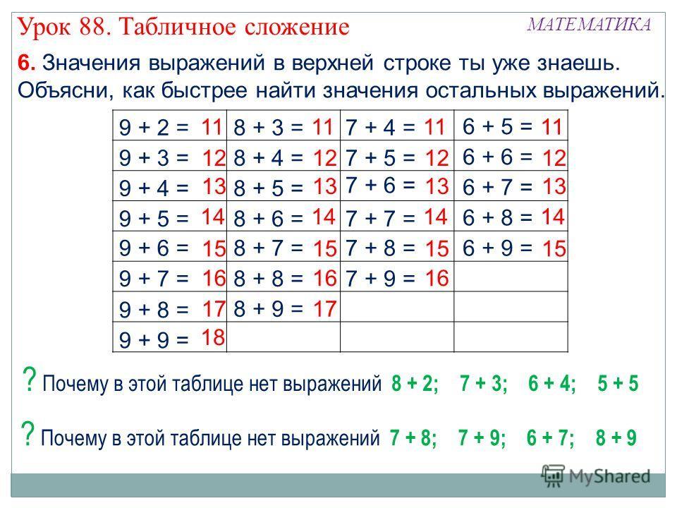 9 + 2 = Урок 88. Табличное сложение МАТЕМАТИКА 9 + 3 = 9 + 4 = 9 + 5 = 9 + 7 = 9 + 8 = 9 + 9 = 9 + 6 = 8 + 3 = 8 + 4 = 8 + 5 = 8 + 7 = 8 + 8 = 8 + 6 = 7 + 4 = 7 + 5 = 7 + 7 = 7 + 8 = 7 + 9 = 7 + 6 = 6 + 5 = 6 + 7 = 6 + 8 = 6 + 9 = 6 + 6 = 8 + 9 = 11