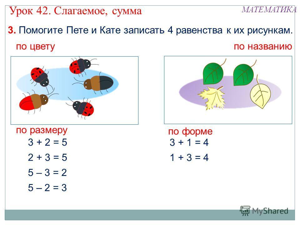 3. Помогите Пете и Кате записать 4 равенства к их рисункам. 2 + 3 = 5 3 + 2 = 5 5 – 3 = 2 5 – 2 = 3 по цвету по названию 1 + 3 = 4 3 + 1 = 4 по размеру по форме Урок 42. Слагаемое, сумма МАТЕМАТИКА