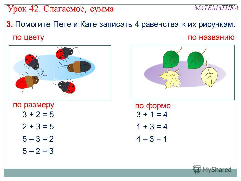 3. Помогите Пете и Кате записать 4 равенства к их рисункам. 2 + 3 = 5 3 + 2 = 5 5 – 3 = 2 5 – 2 = 3 по цвету по названию 1 + 3 = 4 3 + 1 = 4 4 – 3 = 1 по размеру по форме Урок 42. Слагаемое, сумма МАТЕМАТИКА