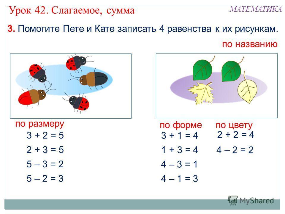 3. Помогите Пете и Кате записать 4 равенства к их рисункам. 2 + 3 = 5 3 + 2 = 5 5 – 3 = 2 5 – 2 = 3 по названию 1 + 3 = 4 3 + 1 = 4 4 – 3 = 1 4 – 1 = 3 по размеру по формепо цвету 2 + 2 = 4 4 – 2 = 2 Урок 42. Слагаемое, сумма МАТЕМАТИКА