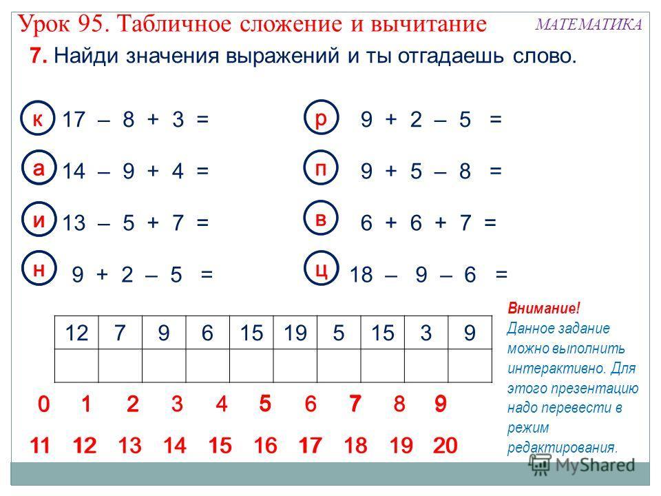 7. Найди значения выражений и ты отгадаешь слово. Урок 95. Табличное сложение и вычитание МАТЕМАТИКА 17 – 8 + 3 = 14 – 9 + 4 = 13 – 5 + 7 = 9 + 2 – 5 = 9 + 5 – 8 = 18 – 9 – 6 = 6 + 6 + 7 = 12796151951539 Внимание! Данное задание можно выполнить интер