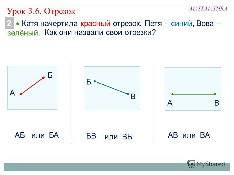 Катя начертила красный отрезок, Петя – синий, Вова – зелёный. МАТЕМАТИКА В А В Б Б А АБ Как они назвали свои отрезки? или БА БВ или ВБ АВили ВА 2 Урок 3.6. Отрезок