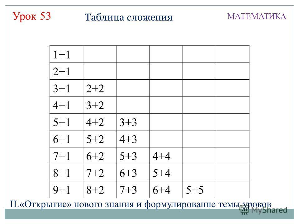 Таблица сложения МАТЕМАТИКА Урок 53 II.«Открытие» нового знания и формулирование темы уроков 1+1 2+1 3+12+2 4+13+2 5+14+23+3 6+15+24+3 7+16+25+34+4 8+17+26+35+4 9+18+27+36+45+5
